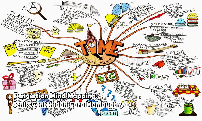 Cara Membuat dan Contoh Mind Mapping