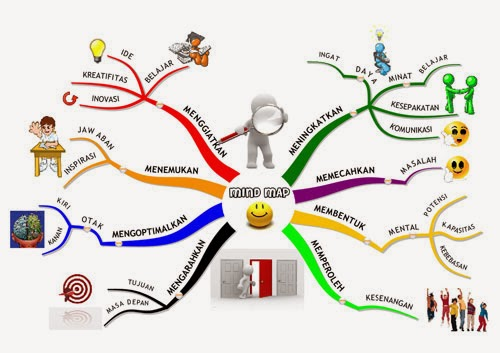 Manfaat Mind Mapping